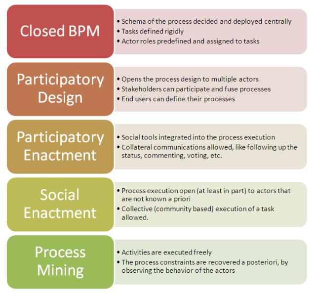 Social BPM Spectrum
