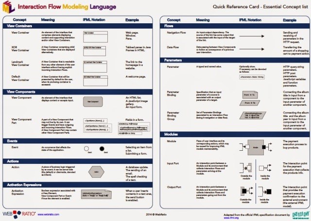 IFML CheatSheet - Quick Reference Guide and examples