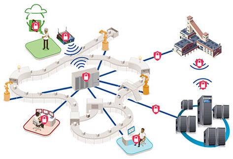 Industrial Plant schema